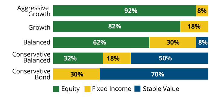 Invesco 529 investment options